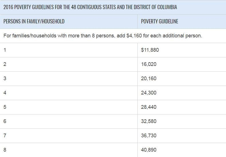 Poverty guidelines for the district of Columbia.