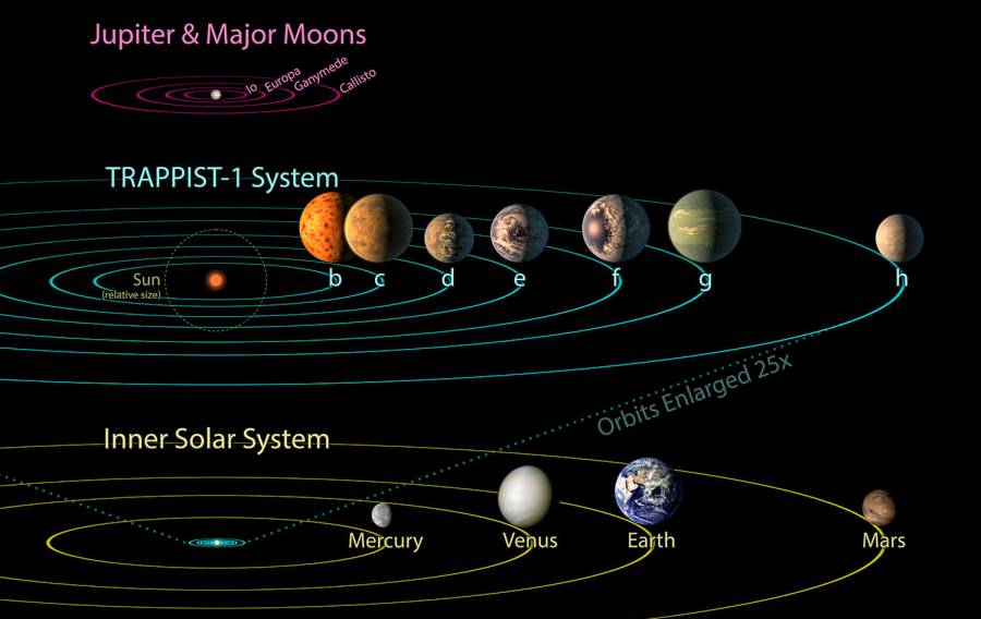 TRAPPIST-1 compared to the Inner Solar System.
