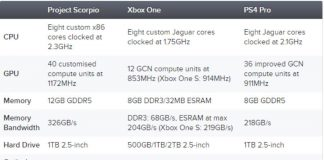 Project Scorpio specs compared to those of the Xbox One S and the PS4 PRO