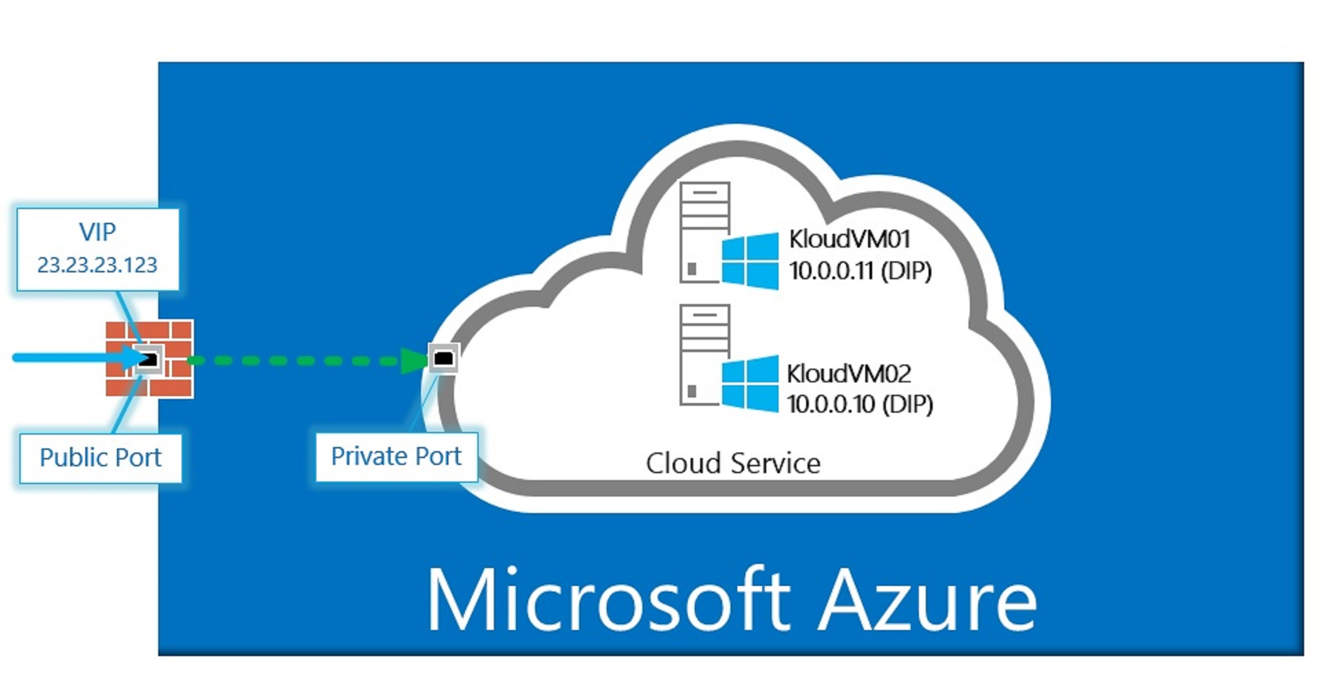 azure-cloud-service1