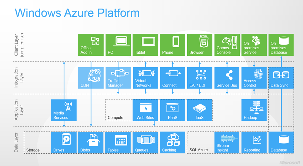 Microsoft Cloud How To Use Azure For Your Business
