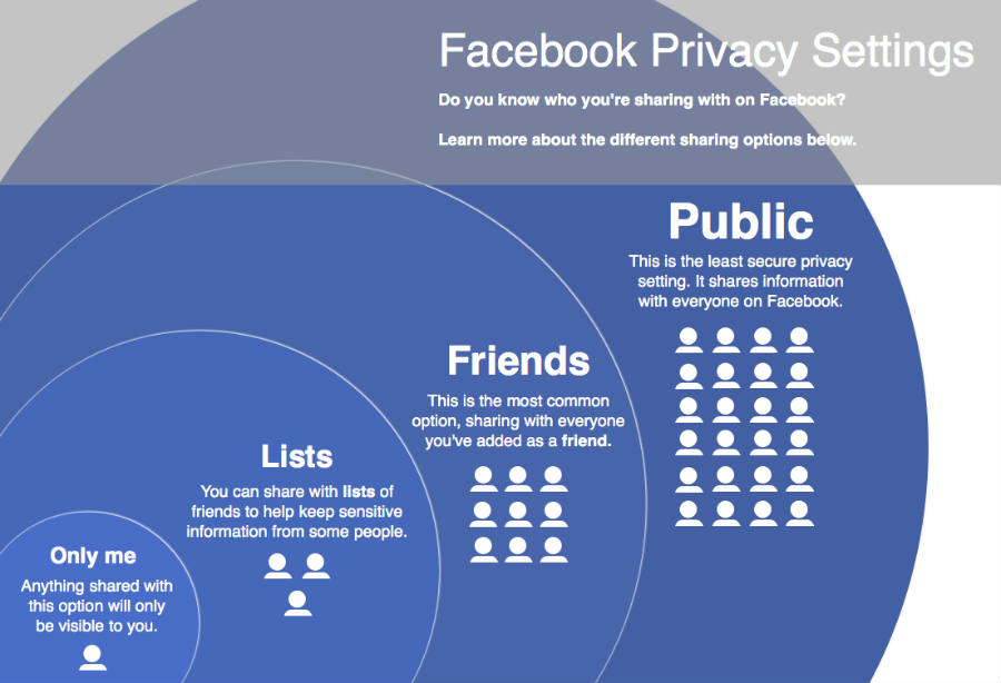 Facebook's Privacy settings and tools
