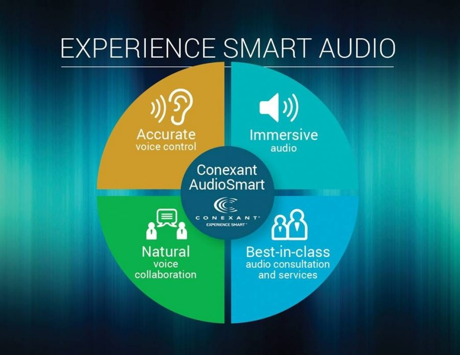 Conexant's smart audio experience. Image Source: Business Wire