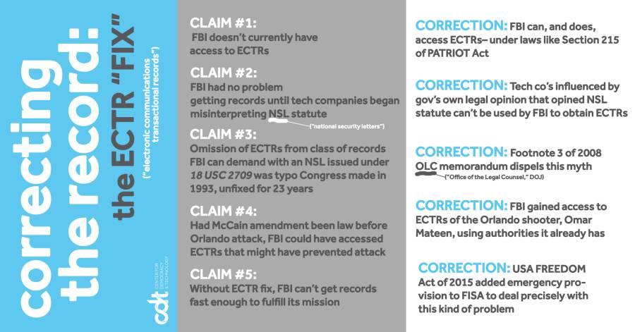 ECTR Fix correction