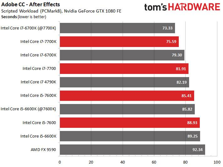 Tom's Hardware i7 7700K Benchmark test