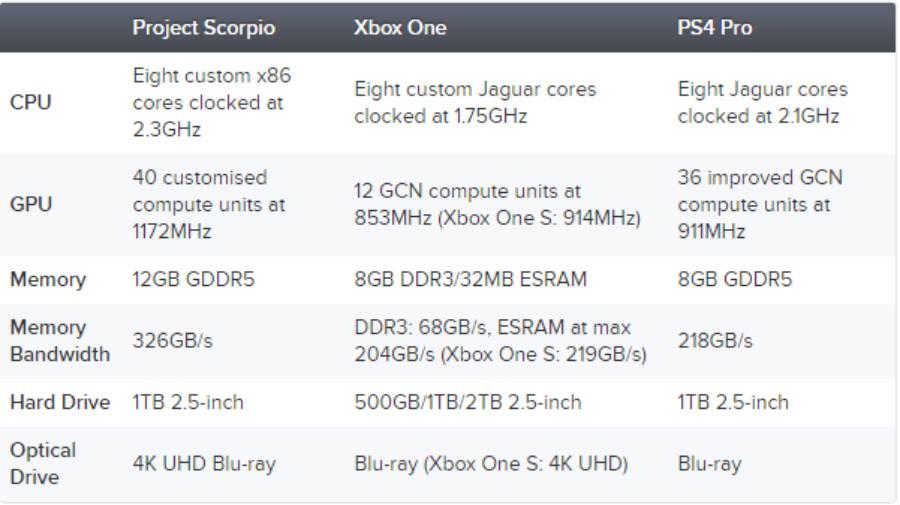 project scorpio will have higher price premium console