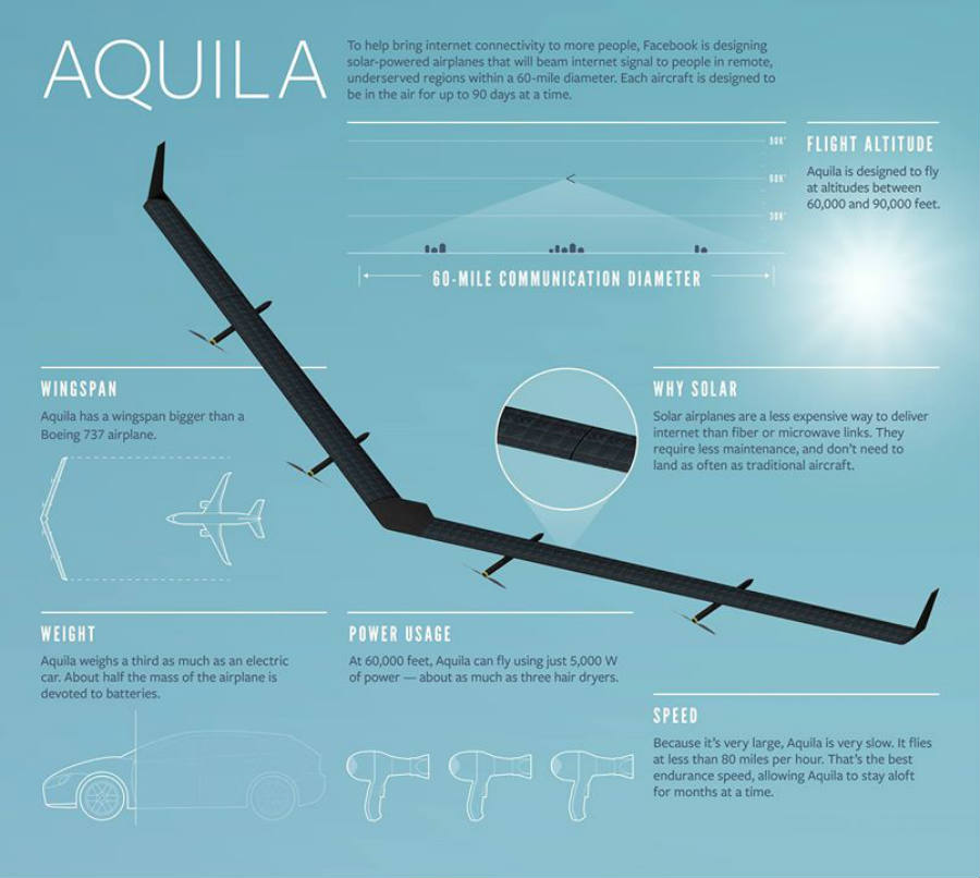 Aquila features and characteristics